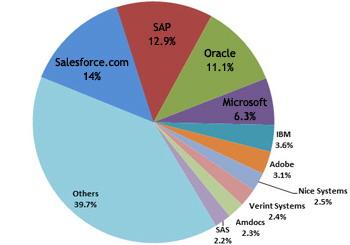 worldwide human capital management applications 2013 vendor shares