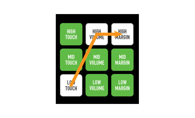 google-3rd-lesson-touch-volume-and-margin