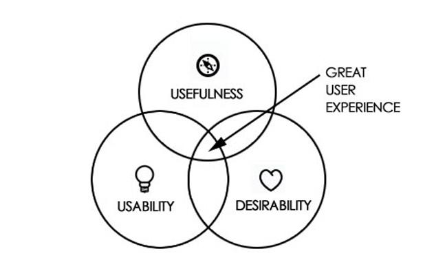 usefulness usability and desirability jesús gil hernández