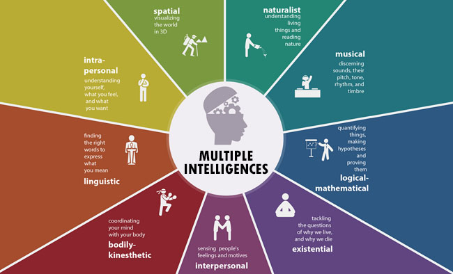 the-multiple-intelligences