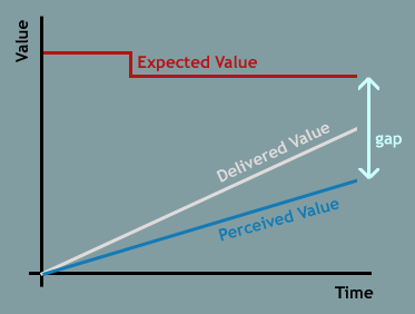 Why Managing Expectations is Critical