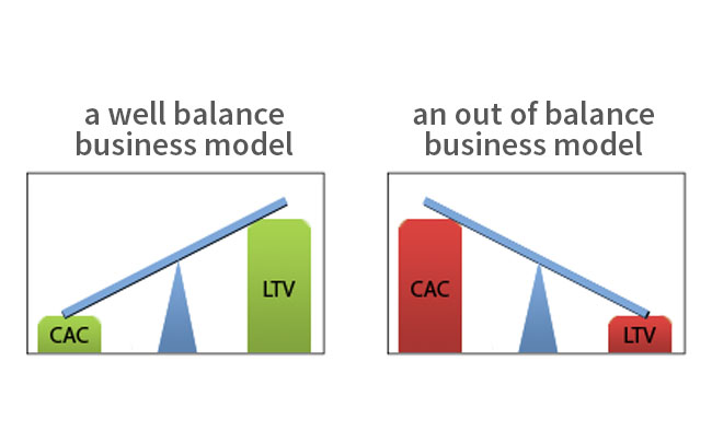 The Essence of a Business Model