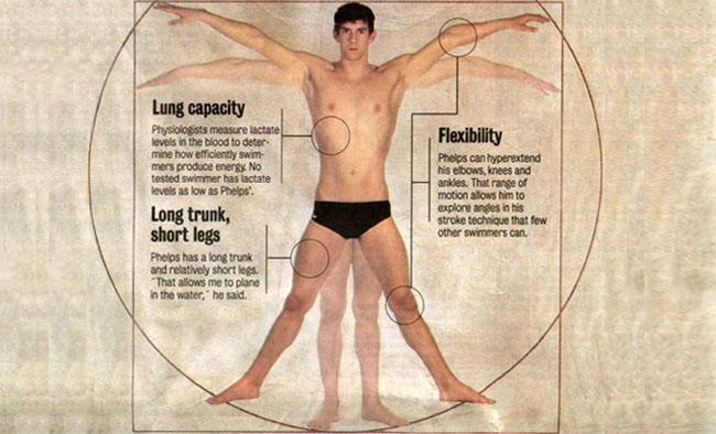 The Swimmer's Body Illusion